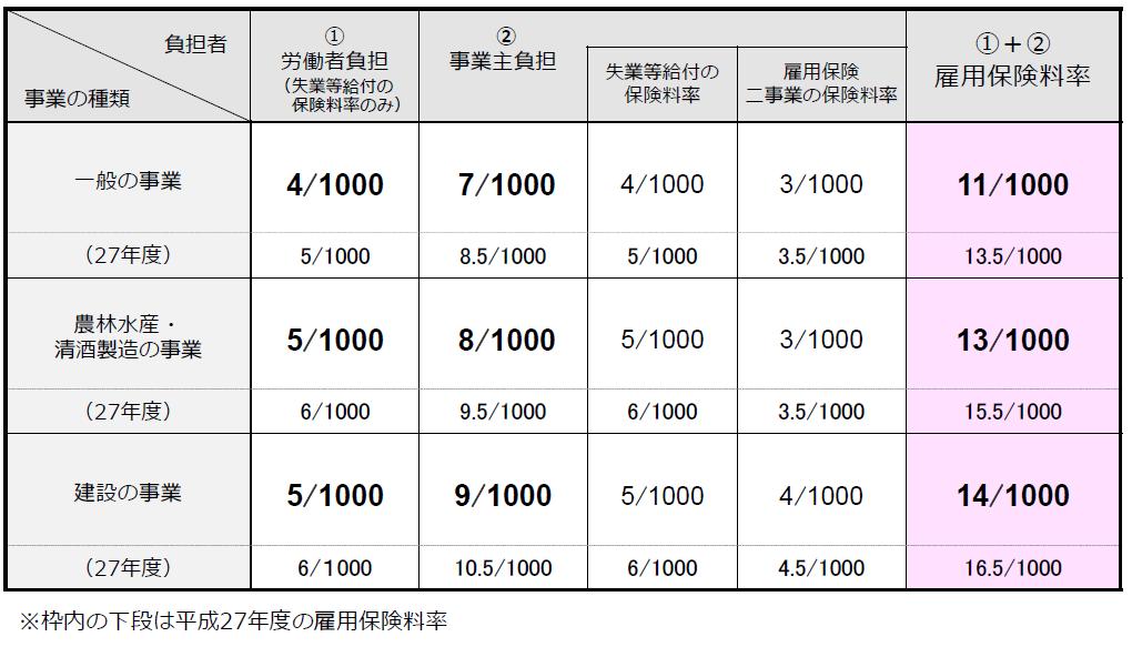 雇用保険料率表2804.png
